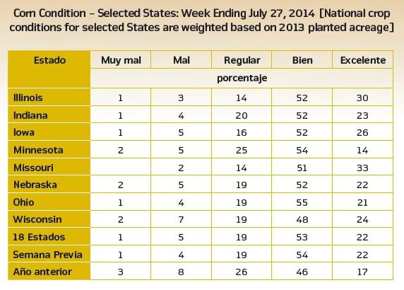 Los reportes de producci n de ma z en estados unidos for En cuanto tiempo se cosecha la tilapia